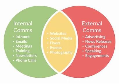 Communication Internal Strategy External Communications Needs Effective