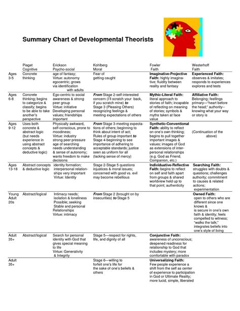 pin  sheryl shahan redburn  theory social work exam