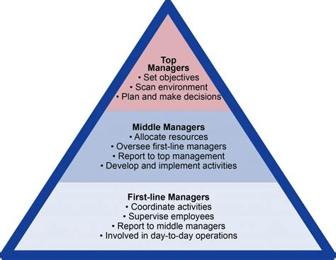 Chapter 9 Structuring Organizations - Fundamentals of Business