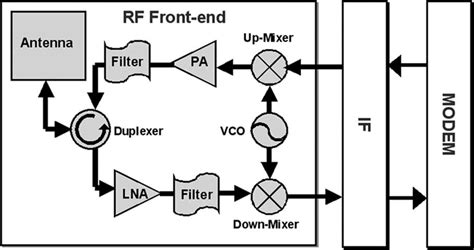 Rf Transceiver Architecture  Download Scientific Diagram