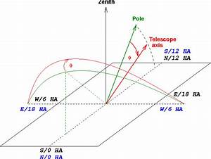 Astronomy Declination Diagram (page 2) - Pics about space