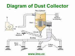 Cleaning Combustible Dust