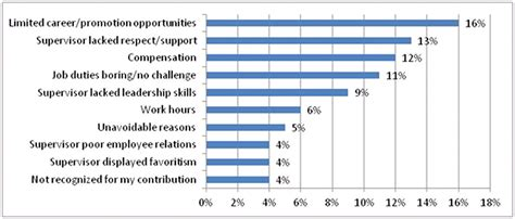 exit interviews show top  reasons  employees quit