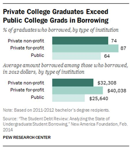 Public And Private College Grads About Equal In. How Do Pay Day Loans Work Group Cloud Storage. Restaurant Paging System How To Build Website. Medical Schools New York Ny Divorce Mediators. Environmental Engineering Job Description. Vet Tech Schools In Illinois. Axa Aggressive Allocation Ob Gyn Emr Software. Accredited Online Diploma Online Agile Tools. Local Movers Washington Dc Online Drive Space