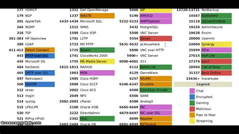 common ports  port numbers tcp  udp youtube