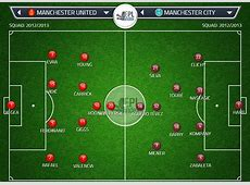 Line Up for Manchester United vs Manchester City