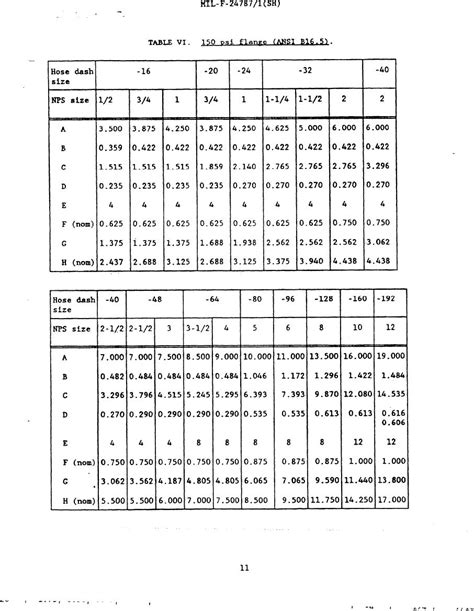 Table VI. 150 psi flange (ANSI B16.5)