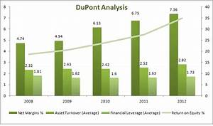 Equity Flow Chart How Much The Dollar Tree Can Grow Dollar Tree Inc