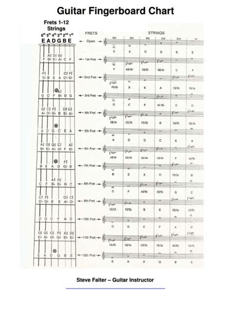 guitar fingerboard chart printable