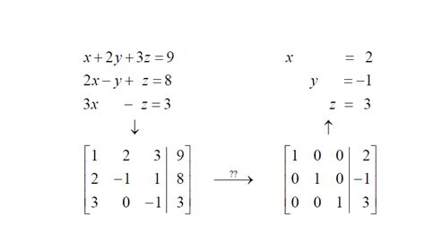 find jordan form representation of the following matrices linear algebra how to choose the starting row when