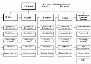 What Are Some Good Examples Of Organization Charts Based