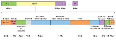 guid partitionstabelle statt mbr  der praxis