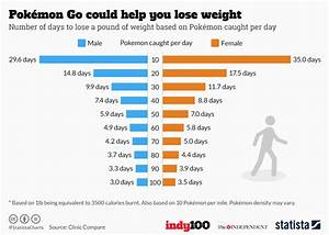 World Coffee Price Chart Chart Pokémon Go Could Help You Lose Weight Statista