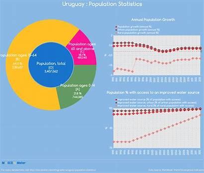 Population Uruguay Statistics Indicator