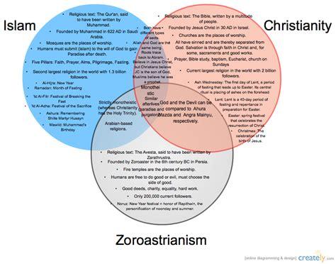Venn Diagram Christianity