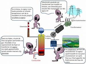 Comment Faire De L Électricité : comment produit on l 39 lectricit partie ii kidi 39 science ~ Melissatoandfro.com Idées de Décoration