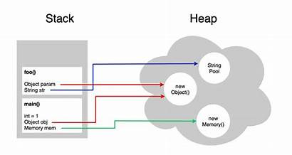 Heap Stack Memory Java Difference Between Allocation
