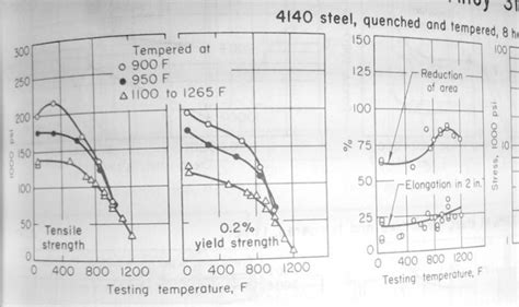 heat treatment options  special application