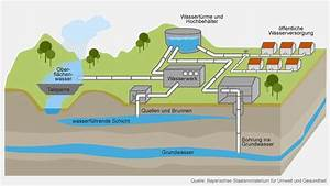 Wann Kommt Grundwasser : trinkwassergewinnung wo bayern sein wasser sch pft wissen themen ~ Whattoseeinmadrid.com Haus und Dekorationen
