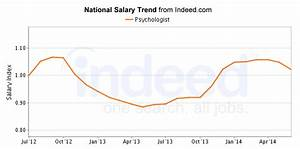 200  Best Paying Psychology Careers
