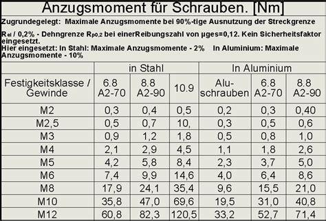 Anzugsmoment von Stahlschrauben in Aluminium