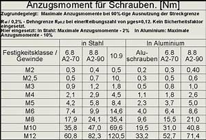 Anzugsmoment Schrauben Berechnen : anzugsmoment von stahlschrauben in aluminium ~ Themetempest.com Abrechnung