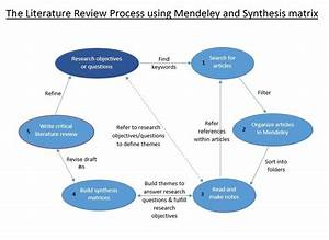 Literature Review Process With Mendeley And Synthesis