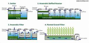 What is a Root Zone Waste Water Treatment?