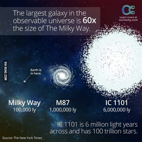 Gag Comthe Largest Galaxy The Observable Universe