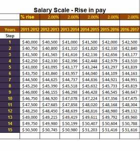 Construction Management Resume Templates Salary Scale Template Salary Scale Salary Word Template