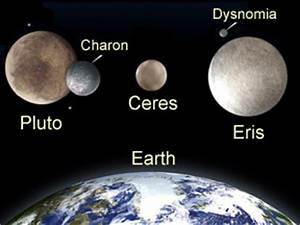 Dwarf Planets: Classification, Discovery, Definition ...