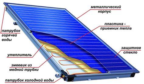 Солнечный коллектор — википедия