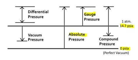 What Is Vacuum Pressure by What Is Pressure In Regards To The Atmosphere Quora