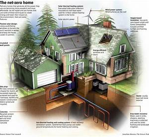 Net Zero Home Buildingbuilddirect Blog  Life At Home