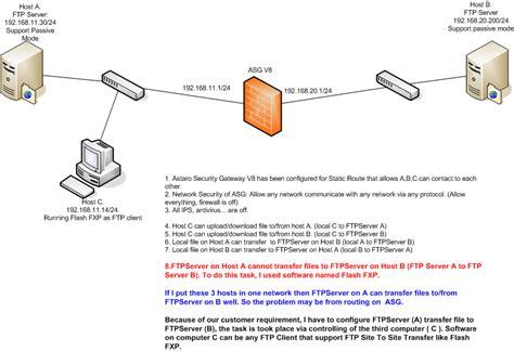 Cannot Transfer Ftp Server To Server Via Astaro Security