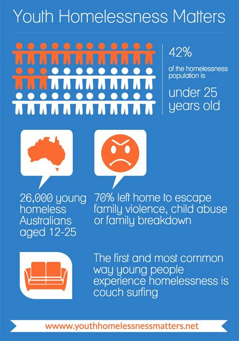 homelessness young people  facts brisbane youth