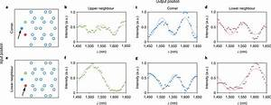 Measurements Of Light Intensity At The Corner Waveguides