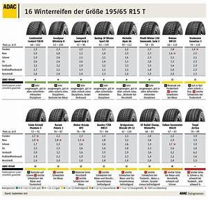 205 65 R15 Sommerreifen Test : 195 65 r15 winterreifen adac winterreifentest erneut ~ Jslefanu.com Haus und Dekorationen