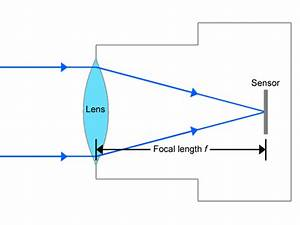 Understanding Focal Length Definition Of A Camera Lens