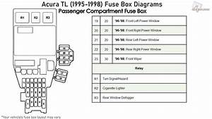 Acura Tl  1995-1998  Fuse Box Diagrams