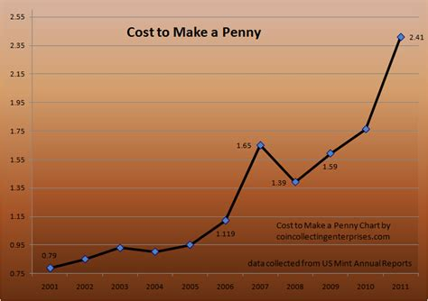 cost    penny  chartgraph