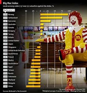 Big Mac Index Data (@burgernomics)