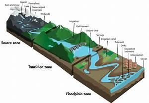 Schematic Diagram Of A River Corridor Showing Three Zones