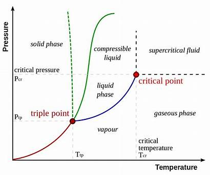 Phase Diagram Worksheet Answer Key Water Typical