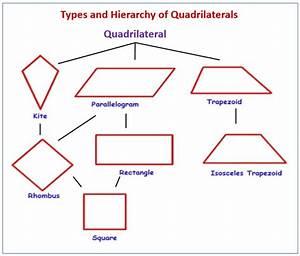 Classify Quadrilaterals  Examples  Solutions  Videos