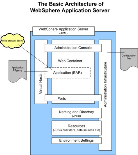 websphere application server resume format deploying your applications on websphere packt books