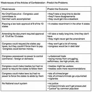 Harlem Renaissance Chart Weaknesses Of The Articles Chart Ap Us History