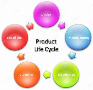 Product Lifecycle Business Diagram  U2014 Stock Photo  U00a9 Kgtohbu