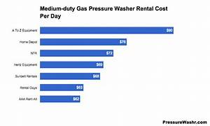 Pressure Washer Rental  U2013 Costs To Hire A Power Washer