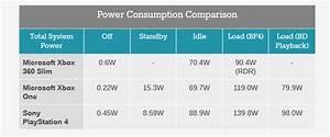 Verbrauch Strom Berechnen : allgemein xbox one ps4 wie hoch ist der stromverbrauch ~ Themetempest.com Abrechnung